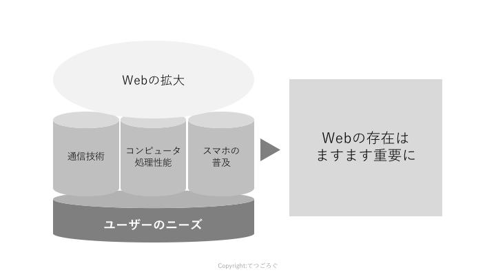 Webサービスの拡大の背景には様々な要因が。