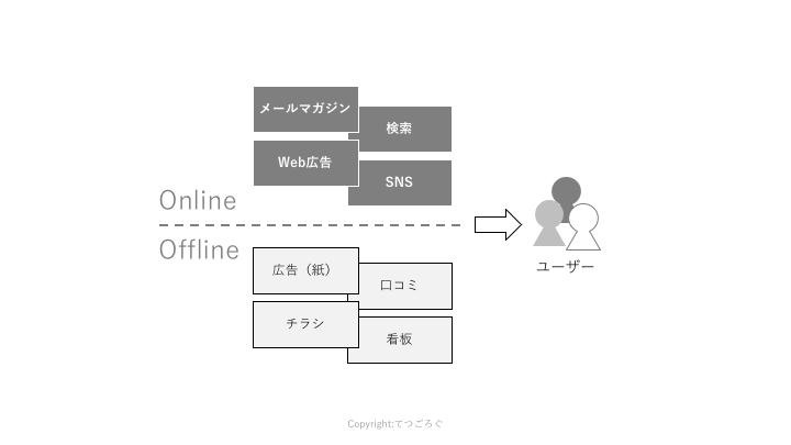 ユーザーの流入の種類